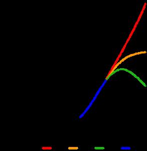 World-Population-1800-2100.svg